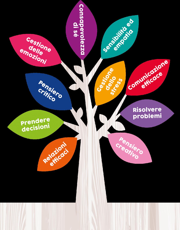 Life Skills e come impararle con KidsLove albero